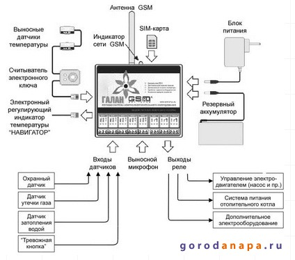 Блок-схема подключекния модуля