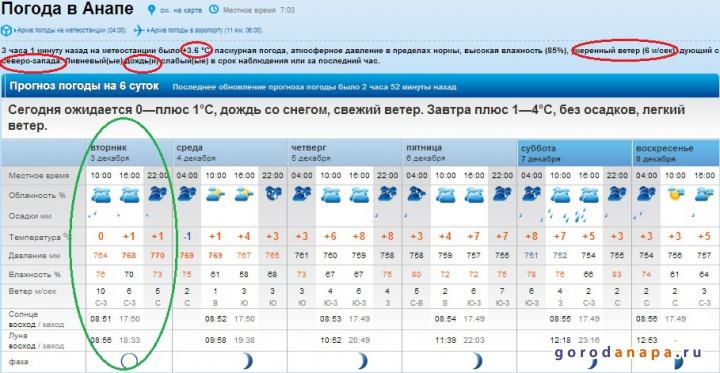 Погода в москве и санкт-петербурге представлена с точностью до районов, на очереди другие крупные города россии.